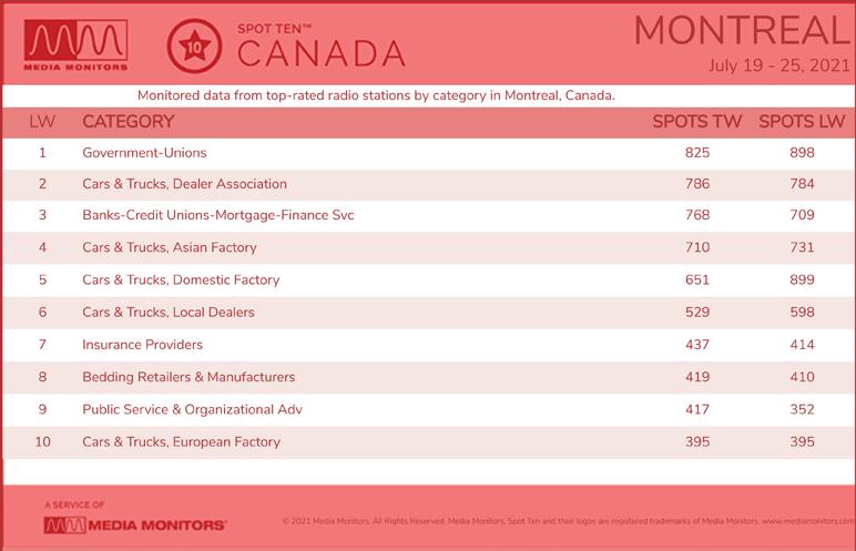 MontrealCategories-2021-July19-25