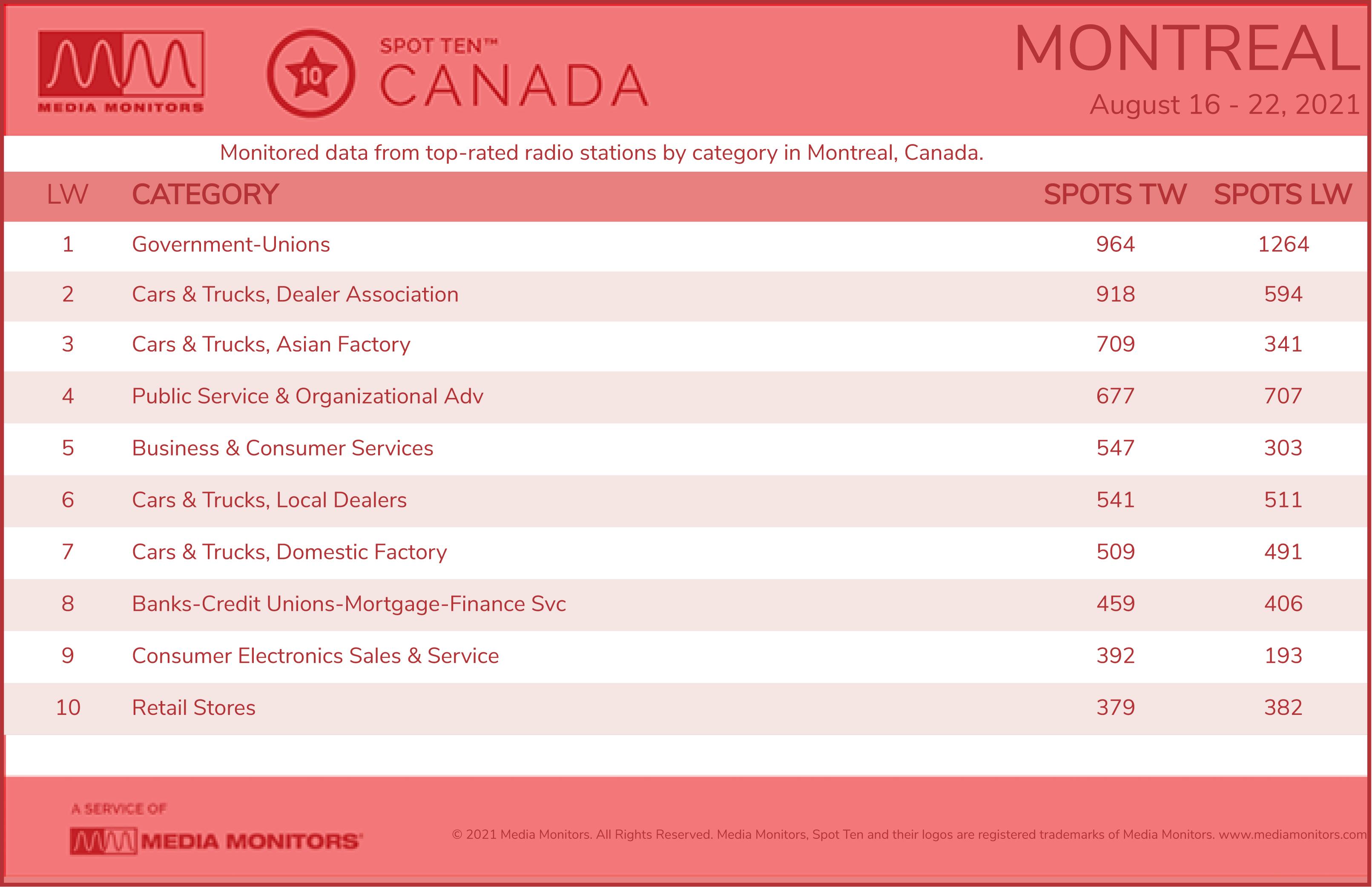MontrealCategories-2021-Aug16-22