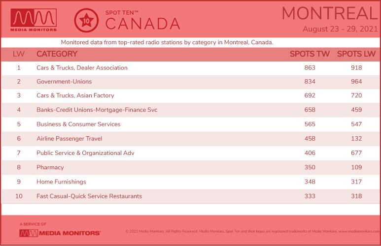 MontrealCategories-2021-Aug23-29