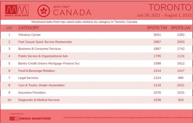 top-categories-media-monitors-aug1