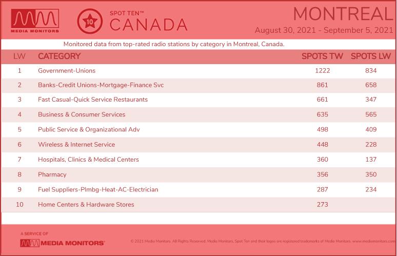 MontrealCategories-2021-Aug302021-Sept5