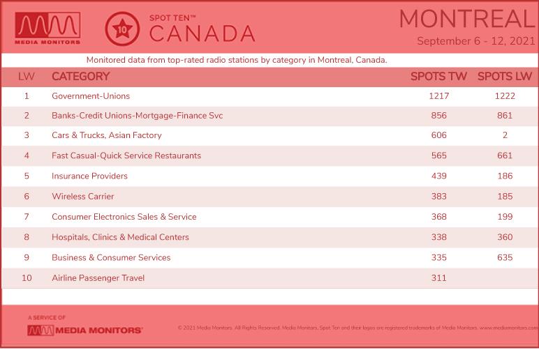 MontrealCategories-2021-Sept6-12