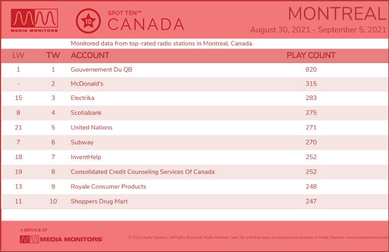 MontrealRadio-2021-Aug302021-Sept5