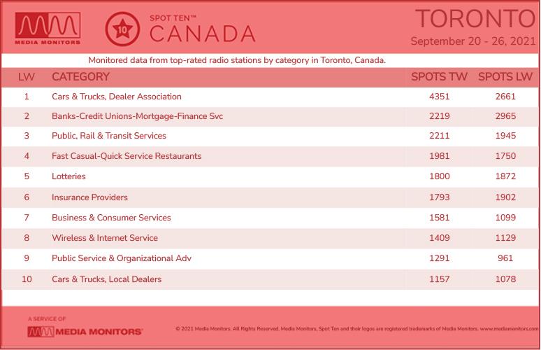 TorontoCategories-2021-Sept20-26