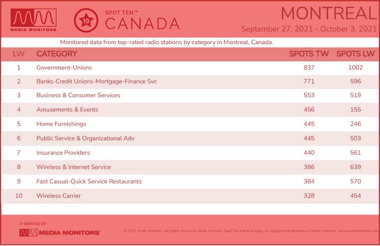 MontrealCategories-2021-Sept272021-Oct3